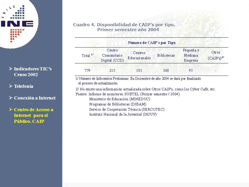 Indicadores TICs Censo 2002 Telefonía Conexión a Internet Centro de Acceso a Internet para el Público. CAIP Cuadro 4. Disponibilidad de CAIPs por tipo