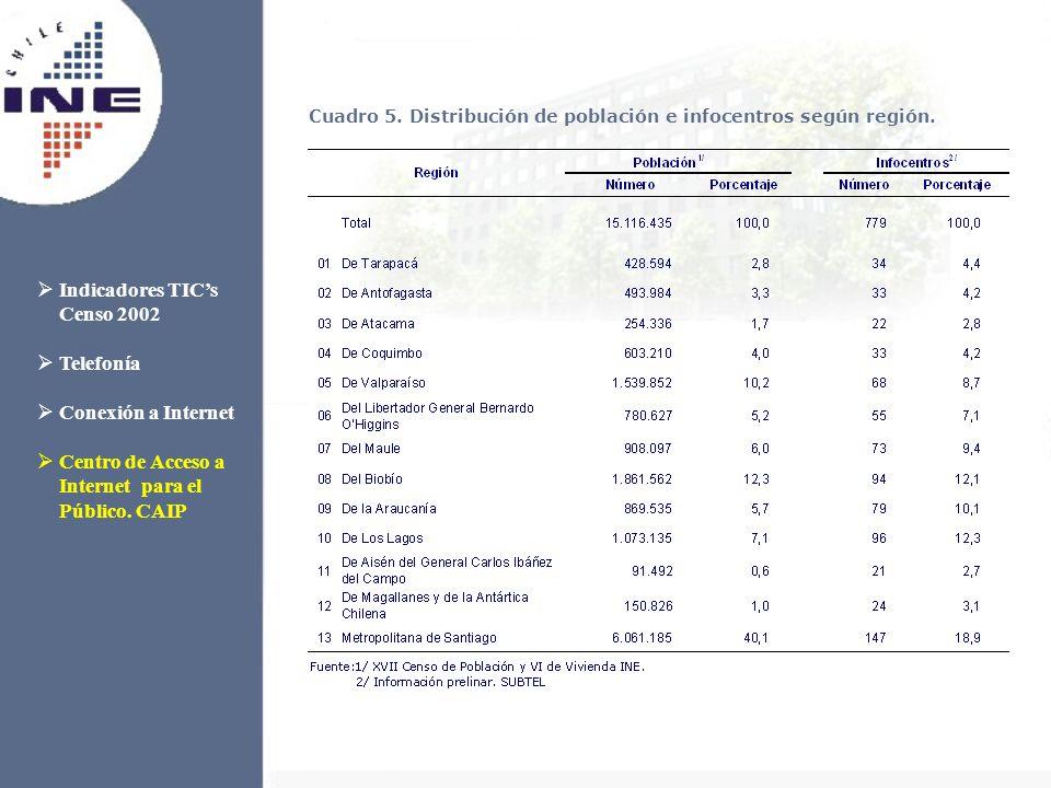 Cuadro 5. Distribución de población e infocentros según región. Indicadores TICs Censo 2002 Telefonía Conexión a Internet Centro de Acceso a Internet