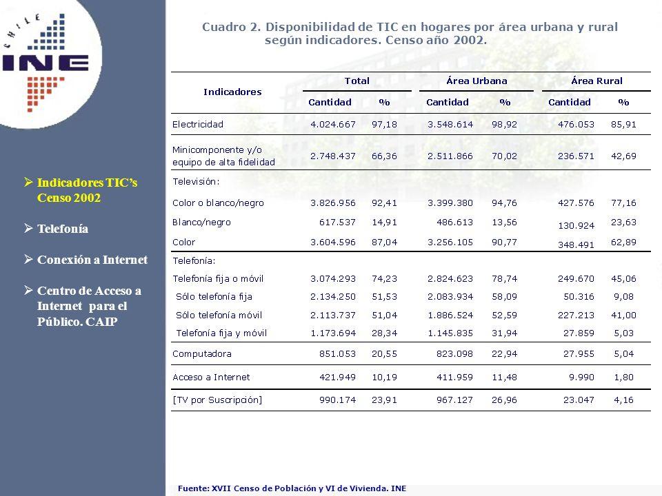 Fuente: XVII Censo de Población y VI de Vivienda. INE Cuadro 2. Disponibilidad de TIC en hogares por área urbana y rural según indicadores. Censo año