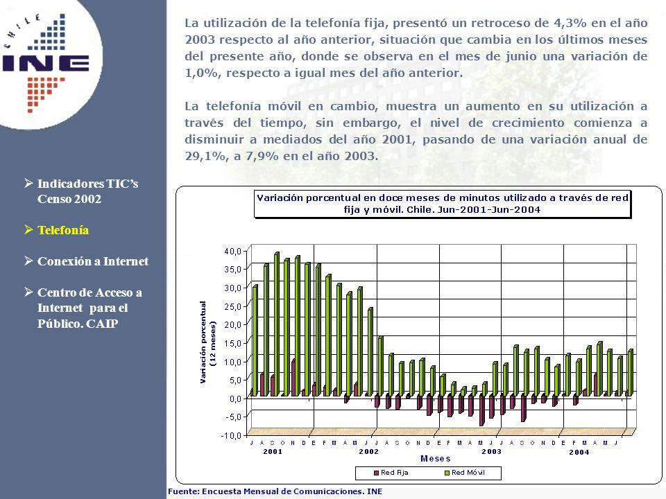 La utilización de la telefonía fija, presentó un retroceso de 4,3% en el año 2003 respecto al año anterior, situación que cambia en los últimos meses