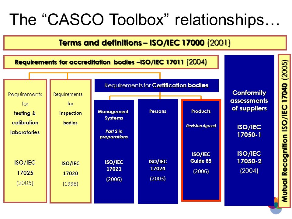The CASCO Toolbox relationships… Terms and definitions – ISO/IEC 17000 (2001) Requirements for accreditation bodies –ISO/IEC 17011 (2004) Conformity a