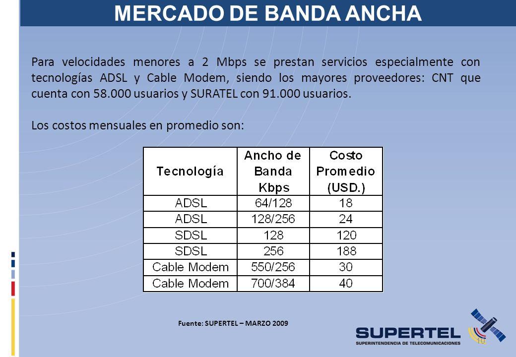 10 MERCADO DE BANDA ANCHA Para velocidades menores a 2 Mbps se prestan servicios especialmente con tecnologías ADSL y Cable Modem, siendo los mayores