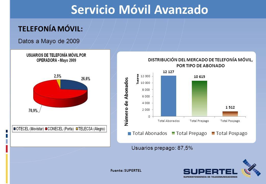 TELEFONÍA MÓVIL: Datos a Mayo de 2009 Fuente: SUPERTEL Servicio Móvil Avanzado Usuarios prepago: 87,5%