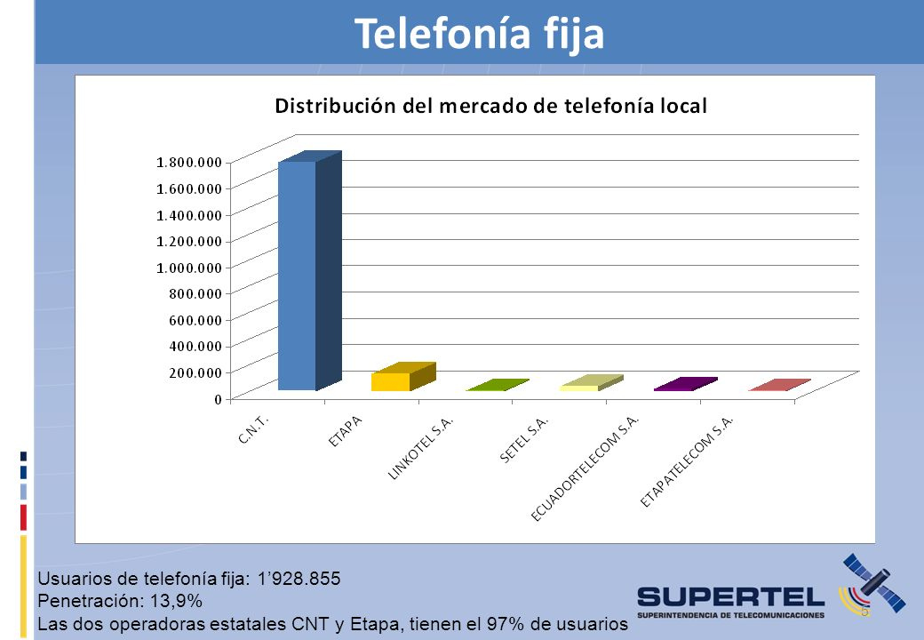 CONCLUSIONES Las TIC deben constituirse en una heramienta que contribuya al desarrollo y bienestar del pueblo ecuatoriano, por lo que como miembro del CONATEL, la SUPERTEL impulsa las políticas que lleve a cabo el regulador para que las TIC en Ecuador permitan impulsar el desarrollo del teletrabajo, teleeducación, telesalud y otras formas del aprovechamiento tecnológico; para lo cual se necesario que las operadoras presten servicios de banda ancha a precios accesibles.