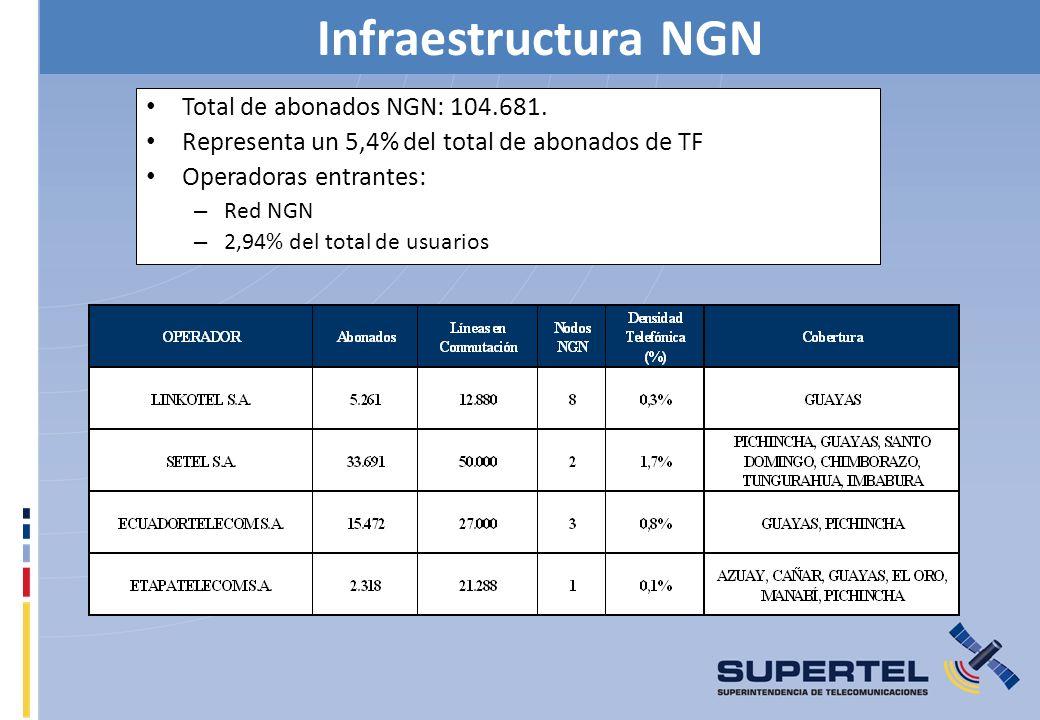 Infraestructura NGN Total de abonados NGN: 104.681. Representa un 5,4% del total de abonados de TF Operadoras entrantes: – Red NGN – 2,94% del total d