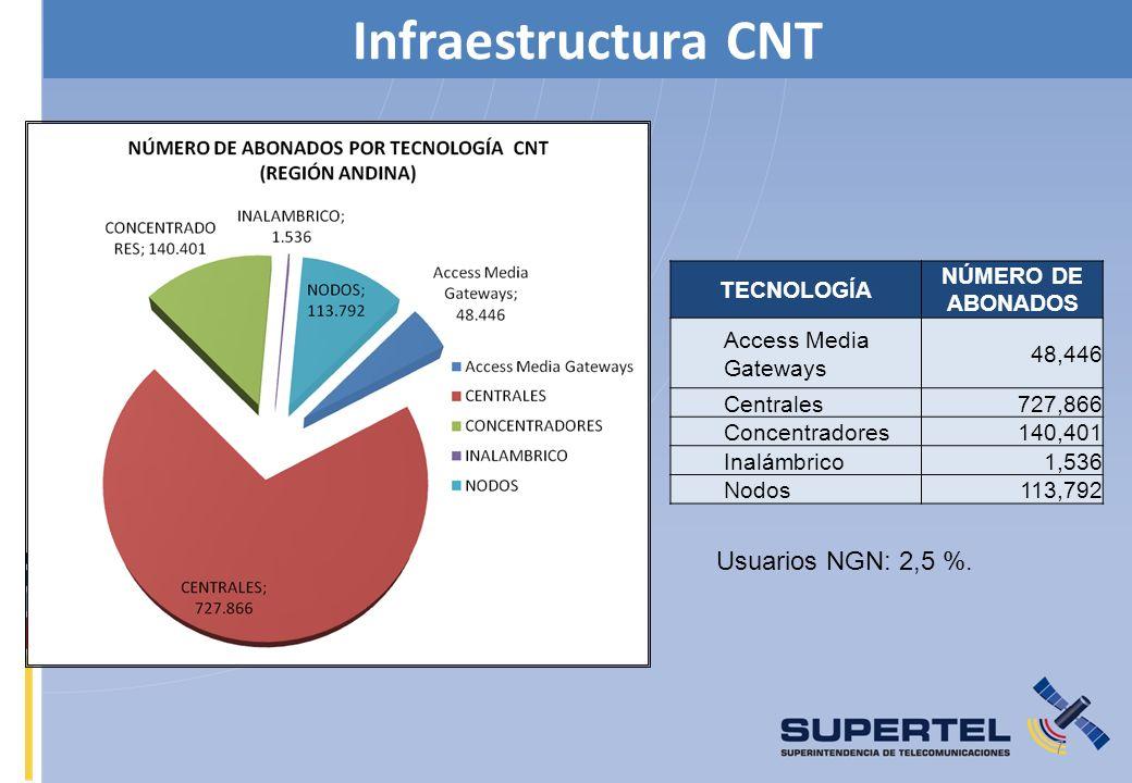 7 Infraestructura CNT TECNOLOGÍA NÚMERO DE ABONADOS Access Media Gateways 48,446 Centrales727,866 Concentradores140,401 Inalámbrico1,536 Nodos113,792