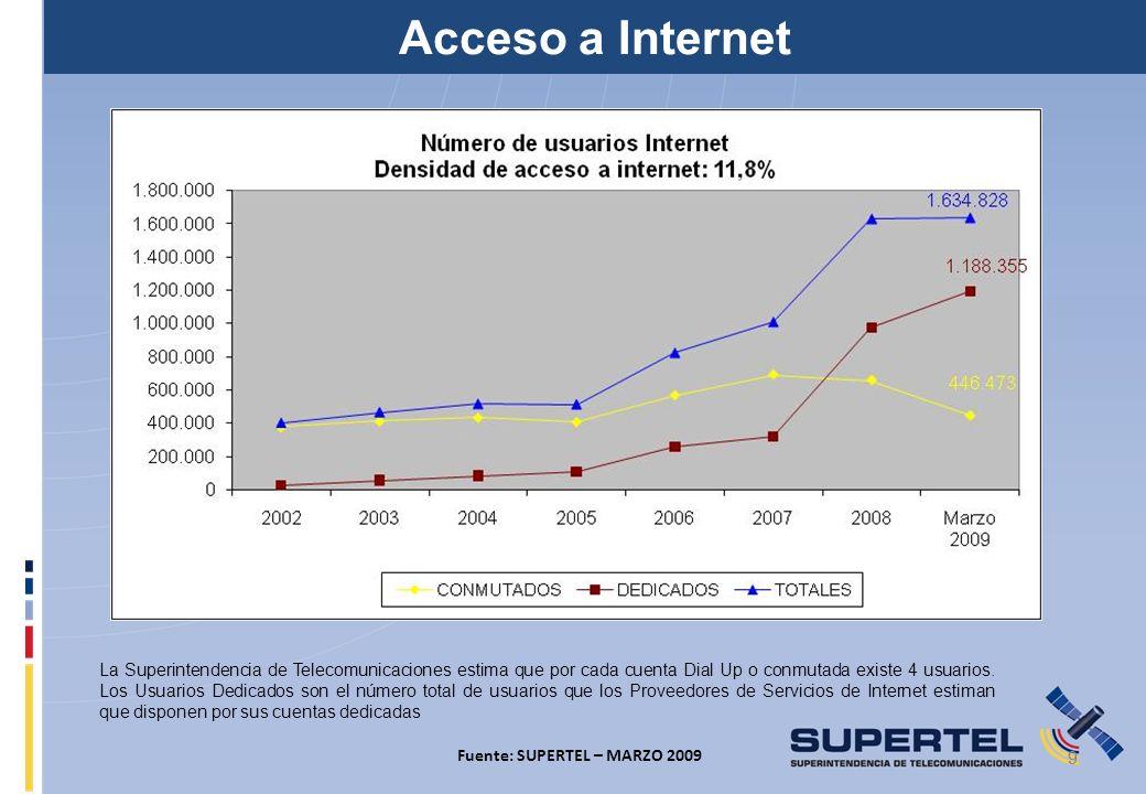 Acceso a Internet 9 9 Fuente: SUPERTEL – MARZO 2009 La Superintendencia de Telecomunicaciones estima que por cada cuenta Dial Up o conmutada existe 4