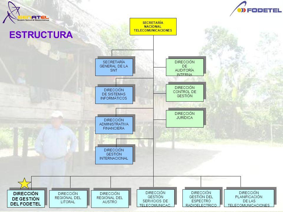 ESTRUCTURA DIRECCIÓN DE AUDITORÍA INTERNA DIRECCIÓN DE AUDITORÍA INTERNA SECRETARÍA NACIONAL TELECOMUNICACIONES DIRECCIÓN CONTROL DE GESTIÓN DIRECCIÓN