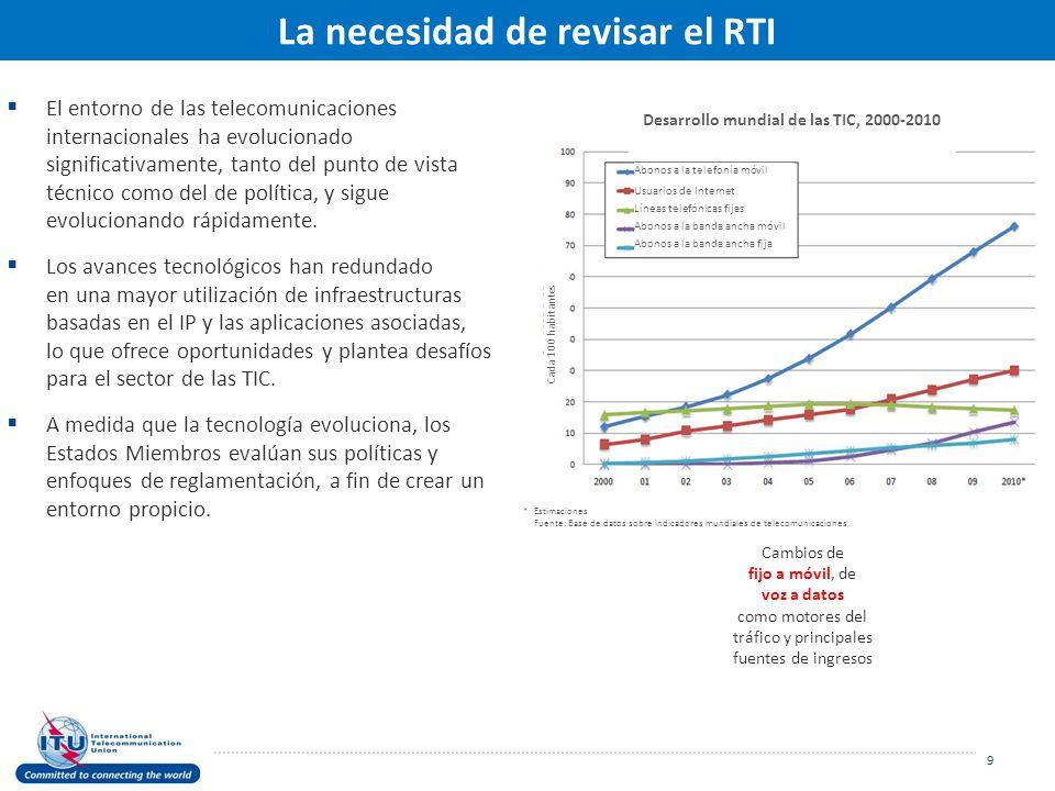 Antecedentes Por qué es importante el RTI La necesidad de revisar el RTI Proceso preparatorio Expectativas para la CMTI-12 Información y enlaces útiles 10 RTI: Preparando el escenario para un mundo conectado [Contenido]