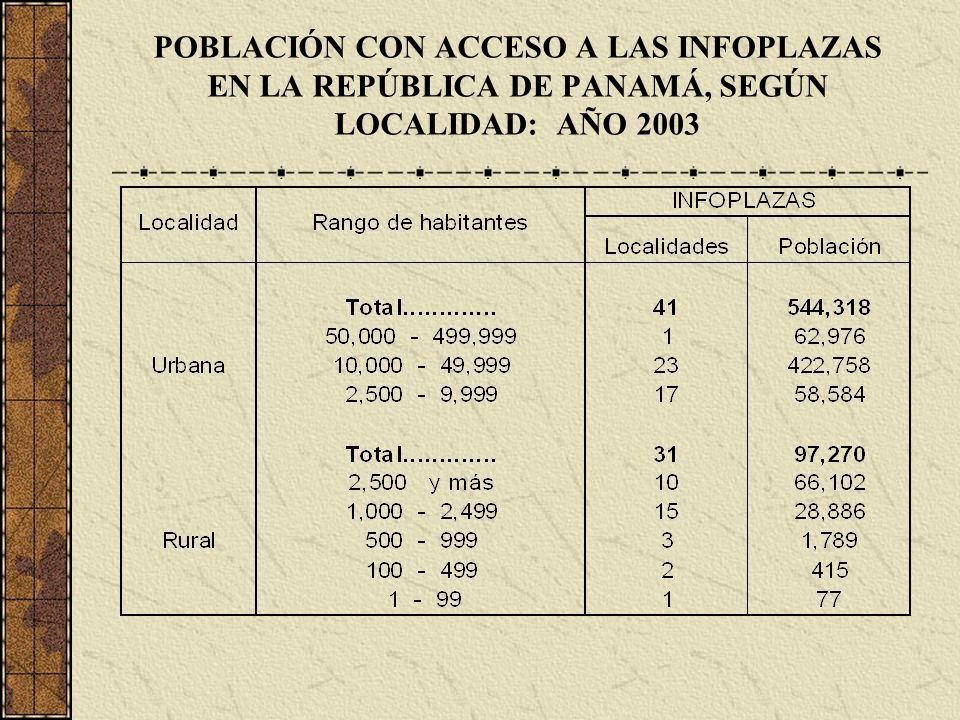 POBLACIÓN CON ACCESO A LAS INFOPLAZAS EN LA REPÚBLICA DE PANAMÁ, SEGÚN LOCALIDAD: AÑO 2003