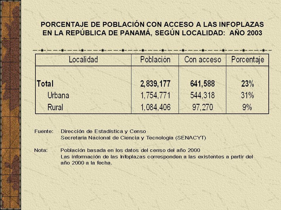 PORCENTAJE DE POBLACIÓN CON ACCESO A LAS INFOPLAZAS EN LA REPÚBLICA DE PANAMÁ, SEGÚN LOCALIDAD: AÑO 2003