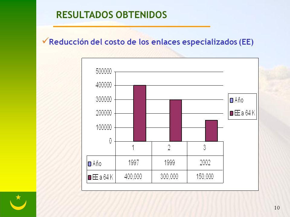 10 RESULTADOS OBTENIDOS Reducción del costo de los enlaces especializados (EE)