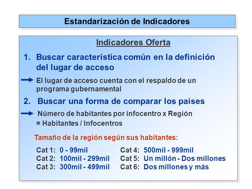 Estandarización de Indicadores 2.