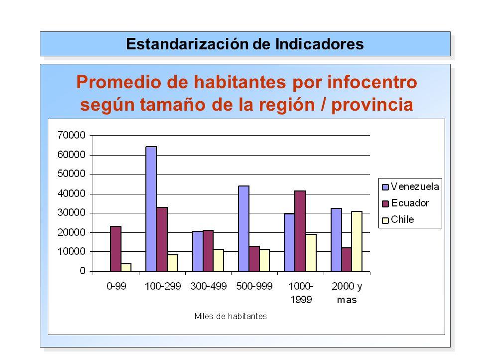 Estandarización de Indicadores Promedio de habitantes por infocentro según tamaño de la región / provincia