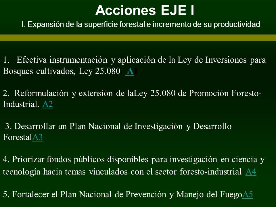 Acciones EJE I I: Expansión de la superficie forestal e incremento de su productividad 1. Efectiva instrumentación y aplicación de la Ley de Inversion