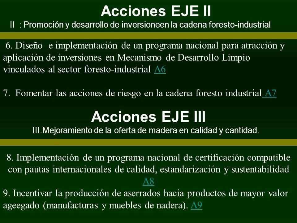 Acciones EJE II II : Promoción y desarrollo de inversioneen la cadena foresto-industrial 6. Diseño e implementación de un programa nacional para atrac