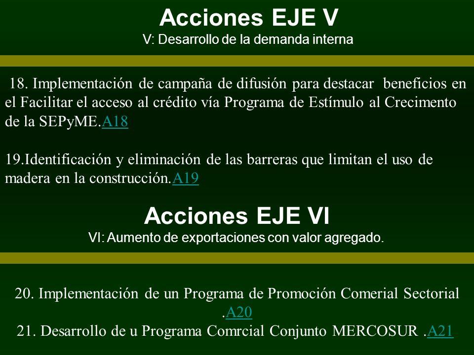 Acciones EJE V V: Desarrollo de la demanda interna 18. Implementación de campaña de difusión para destacar beneficios en el Facilitar el acceso al cré