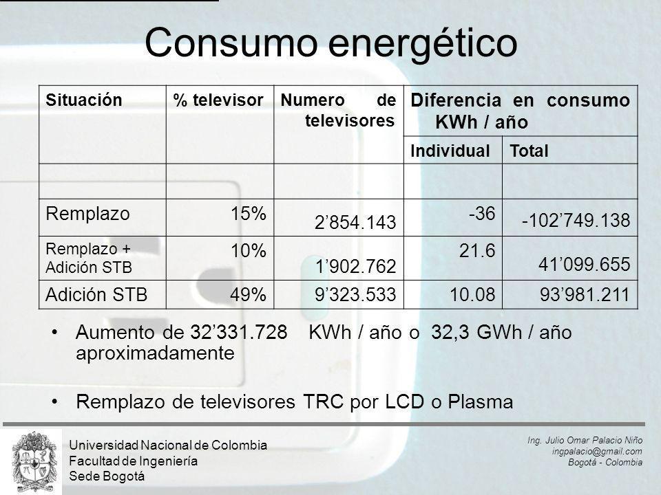 Consumo energético Aumento de 32331.728 KWh / año o 32,3 GWh / año aproximadamente Remplazo de televisores TRC por LCD o Plasma Situación% televisorNu