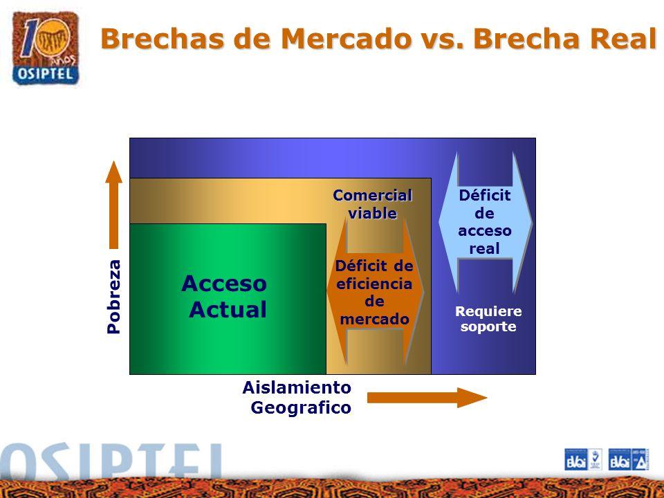 Brechas de Mercado vs.Brecha Real Brechas de Mercado vs. Brecha Real Acceso Actual Pobreza Aislamiento Geografico Comercial viable Déficit de eficienc