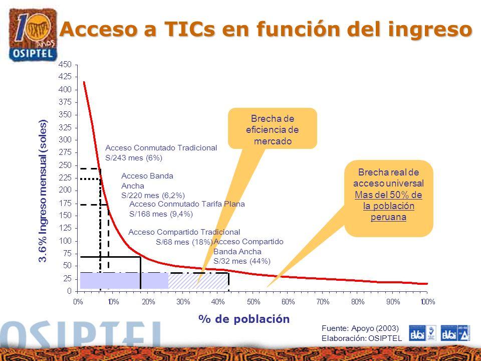 Brecha de eficiencia de mercado Acceso a TICs en función del ingreso Acceso Conmutado Tradicional S/243 mes (6%) Acceso Banda Ancha S/220 mes (6,2%) A