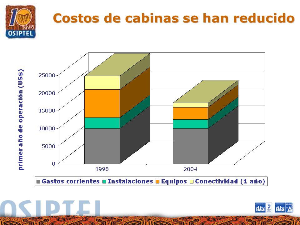 Costos de cabinas se han reducido primer año de operación (US$)