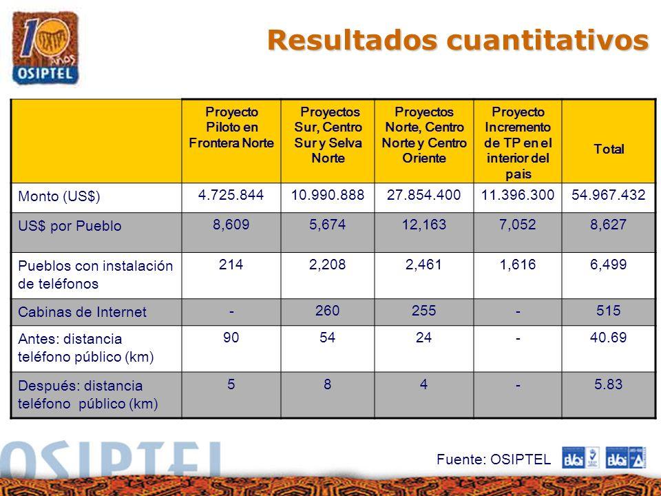 Resultados cuantitativos Proyecto Piloto en Frontera Norte Proyectos Sur, Centro Sur y Selva Norte Proyectos Norte, Centro Norte y Centro Oriente Proy