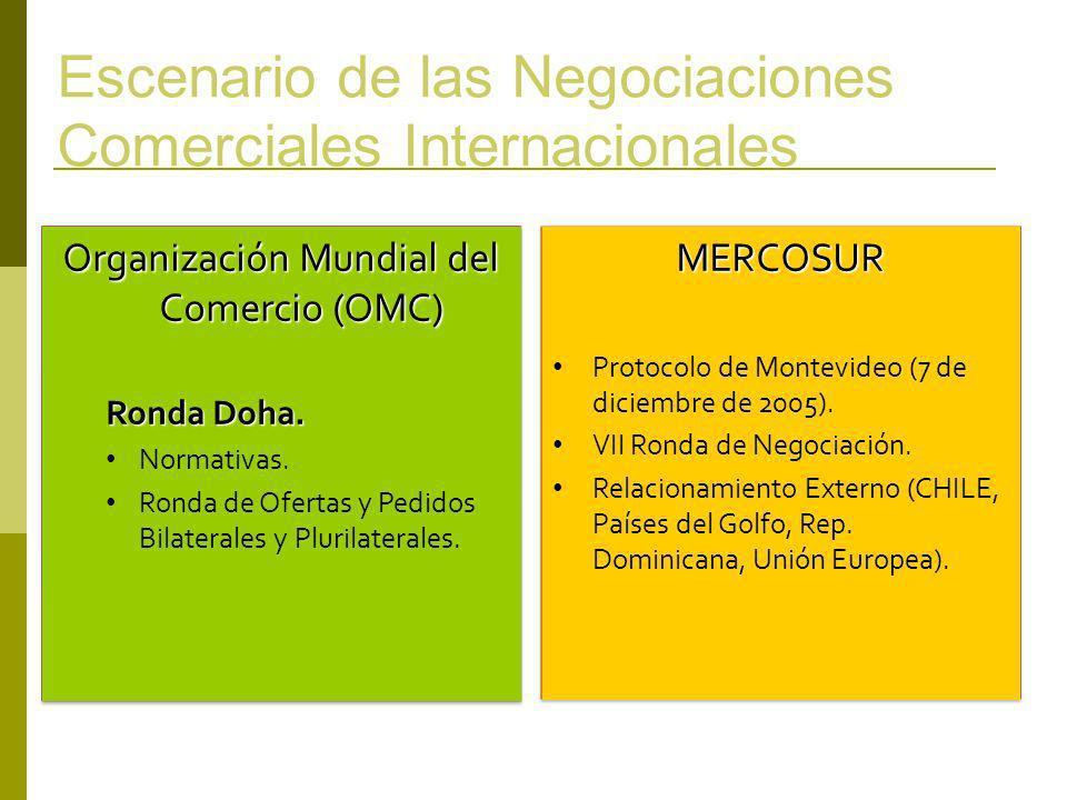 Escenario de las Negociaciones Comerciales Internacionales Organización Mundial del Comercio (OMC) Ronda Doha. Normativas. Ronda de Ofertas y Pedidos
