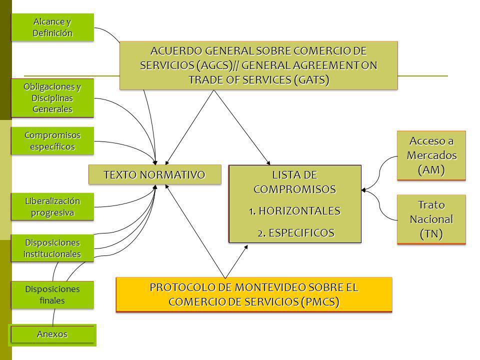TEXTO NORMATIVO LISTA DE COMPROMISOS 1. HORIZONTALES 2. ESPECIFICOS 2. ESPECIFICOS PROTOCOLO DE MONTEVIDEO SOBRE EL COMERCIO DE SERVICIOS (PMCS) Acces