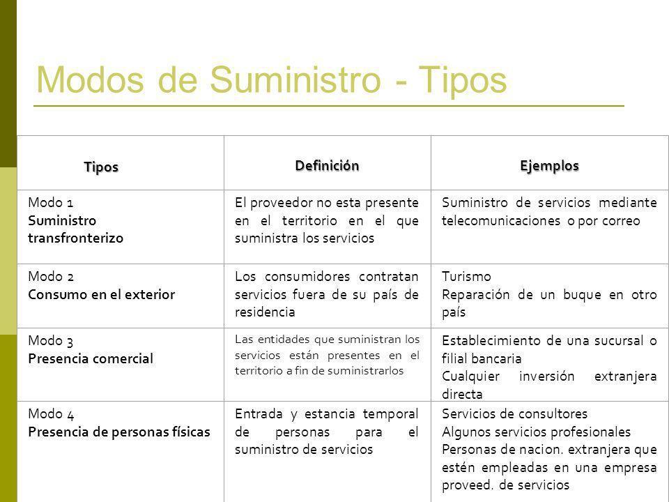 Definición Ejemplos Modo 1 Suministro transfronterizo El proveedor no esta presente en el territorio en el que suministra los servicios Suministro de