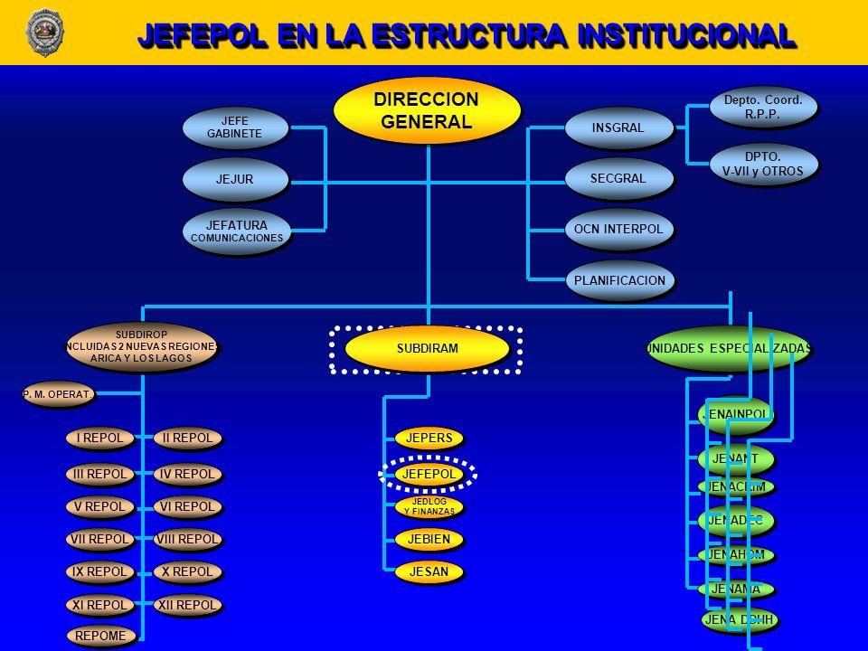 ACADEMIASUPERIOR DE ESTUDIOS POLICIALES(ASEPOL)ACADEMIASUPERIOR POLICIALES(ASEPOL) ESCUELA DE INVESTIGACIONESPOLICIALES(ESCIPOL) INVESTIGACIONESPOLICIALES(ESCIPOL) CENTRO DE CAPACITACIÓNPROFESIONAL(CECAPRO) CAPACITACIÓNPROFESIONAL(CECAPRO) DEPARTAMENTO DE EDUCACION FISICA (DEFIS) (DEFIS) JEFATURA DE EDUCACION POLICIAL (JEFEPOL) ESTRUCTURA ÁREA EDUCACIONAL