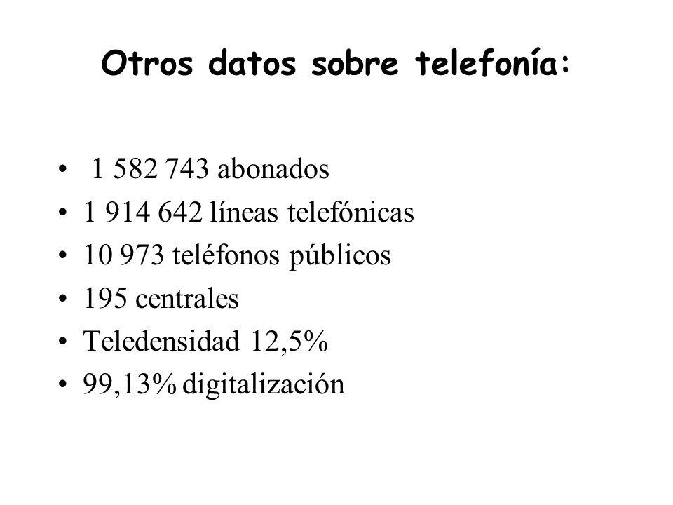 Otros datos sobre telefonía: 1 582 743 abonados 1 914 642 líneas telefónicas 10 973 teléfonos públicos 195 centrales Teledensidad 12,5% 99,13% digitalización