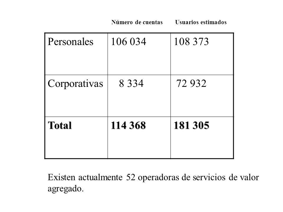 Personales106 034108 373 Corporativas 8 334 72 932 Total 114 368 181 305 Número de cuentasUsuarios estimados Existen actualmente 52 operadoras de servicios de valor agregado.