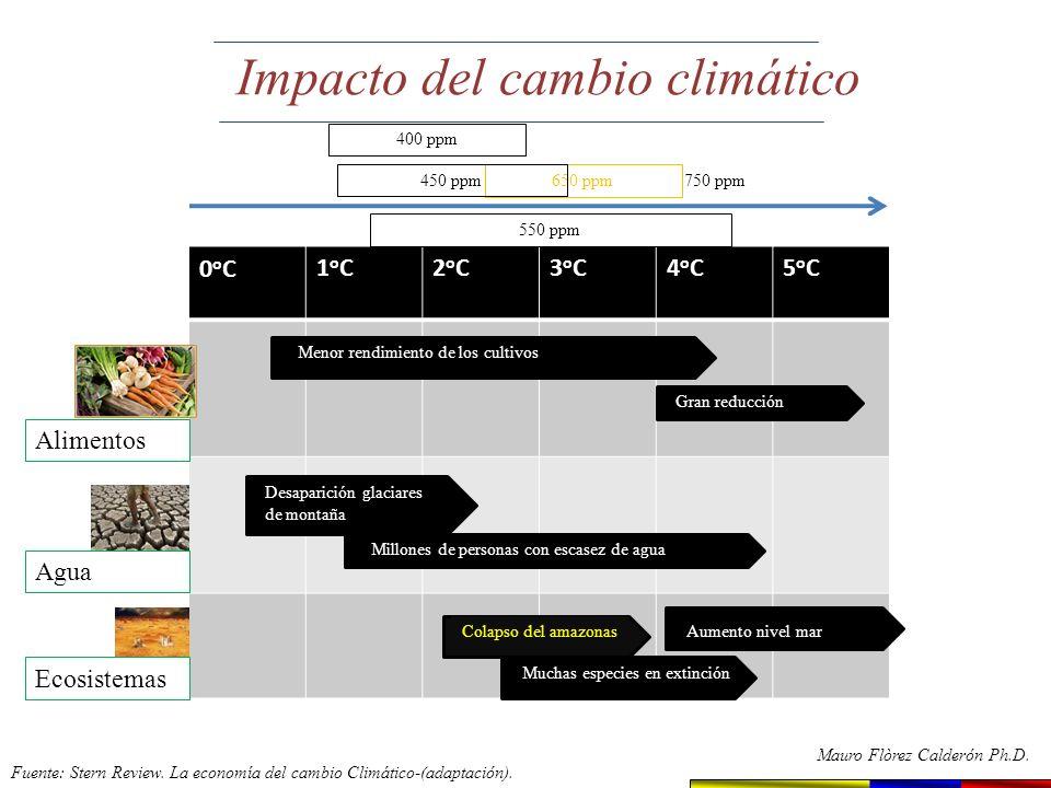 Fuente : EL TIEMPO Dic. 6/2009 Refugiados climáticos Refugiados climáticos Mauro Flórez Calderón Ph.D.