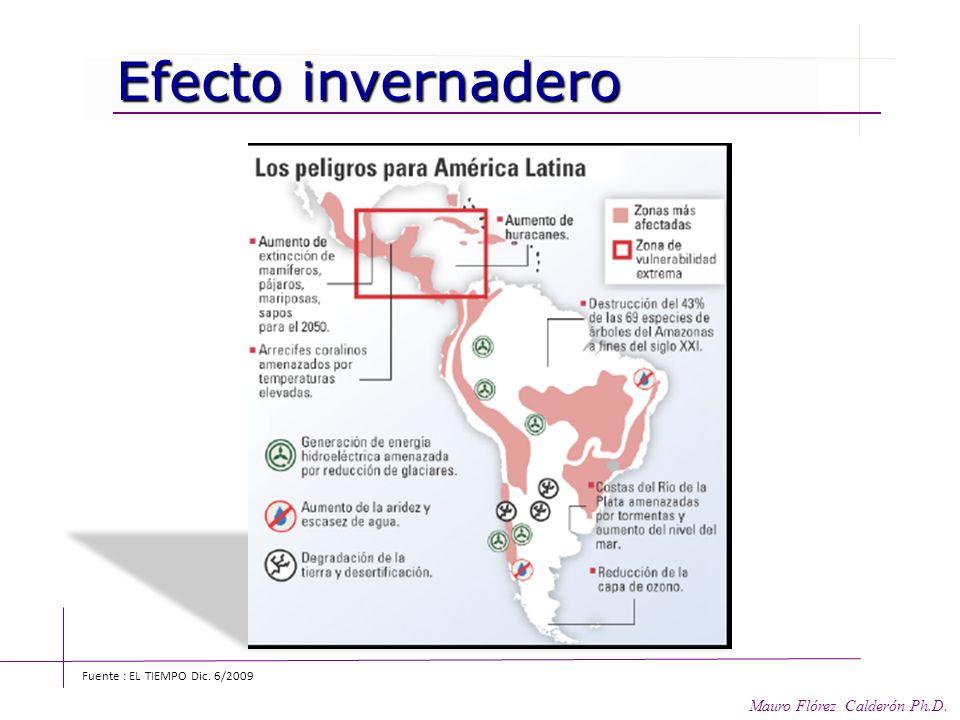 Impacto América Latina Impacto América Latina II - La productividad agrícola en el 2100, disminuirá entre un 12-50% I- Los daños causados por los hura