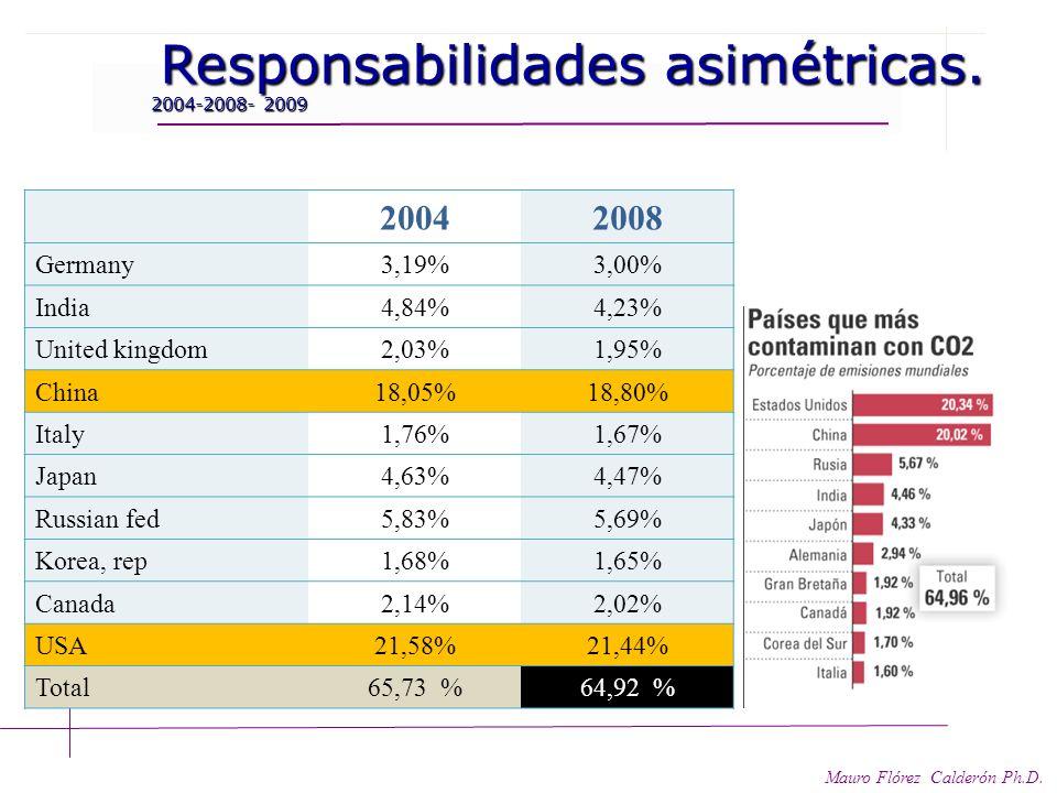 Responsabilidades asimétricas. Responsabilidades asimétricas. Mauro Flórez Calderón Ph.D. Desde 1.850 Norteamérica y Europa han producido alrededor de