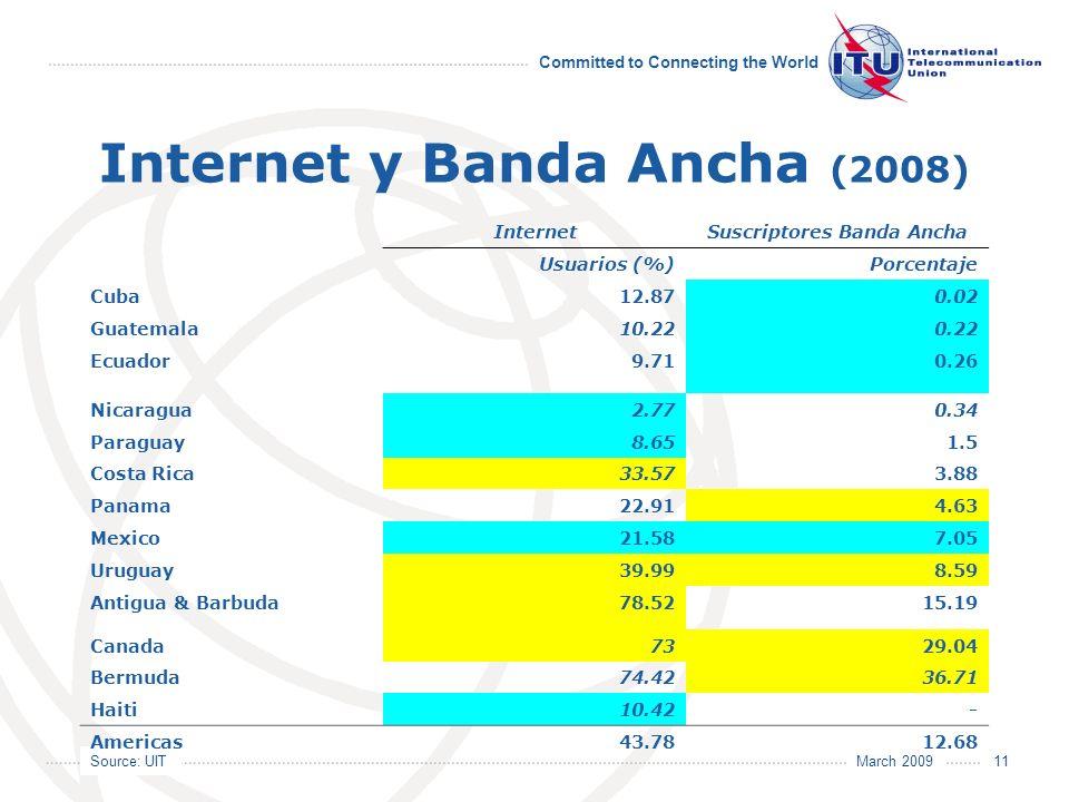 Source: UIT Committed to Connecting the World March 2009 11 Internet y Banda Ancha (2008) InternetSuscriptores Banda Ancha Usuarios (%)Porcentaje Cuba12.870.02 Guatemala10.220.22 Ecuador9.710.26 Nicaragua2.770.34 Paraguay8.651.5 Costa Rica33.573.88 Panama22.914.63 Mexico21.587.05 Uruguay39.998.59 Antigua & Barbuda78.5215.19 Canada7329.04 Bermuda74.4236.71 Haiti10.42- Americas43.7812.68