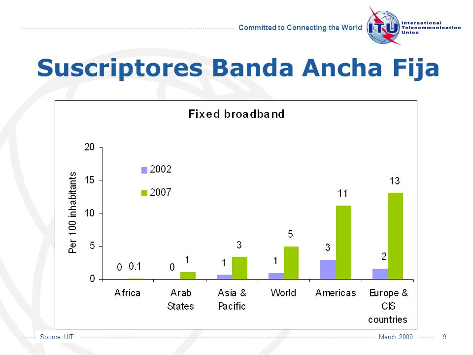 Source: UIT Committed to Connecting the World March 2009 10 Suscriptores Banda Ancha Fija