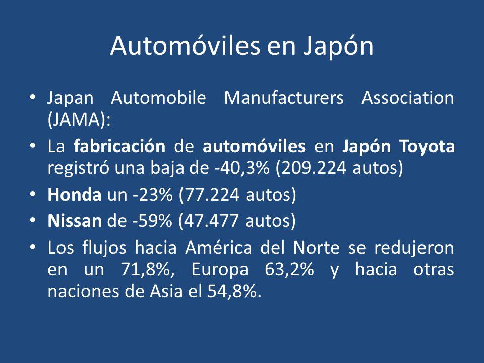 Automóviles en Japón Japan Automobile Manufacturers Association (JAMA): La fabricación de automóviles en Japón Toyota registró una baja de -40,3% (209.224 autos) Honda un -23% (77.224 autos) Nissan de -59% (47.477 autos) Los flujos hacia América del Norte se redujeron en un 71,8%, Europa 63,2% y hacia otras naciones de Asia el 54,8%.