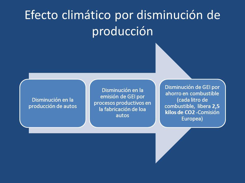 Efecto climático por disminución de producción Disminución en la producción de autos Disminución en la emisión de GEI por procesos productivos en la fabricación de loa autos Disminución de GEI por ahorro en combustible (cada litro de combustible, libera 2,5 kilos de CO2 -Comisión Europea)