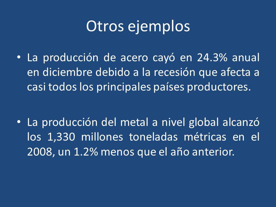 Otros ejemplos La producción de acero cayó en 24.3% anual en diciembre debido a la recesión que afecta a casi todos los principales países productores.
