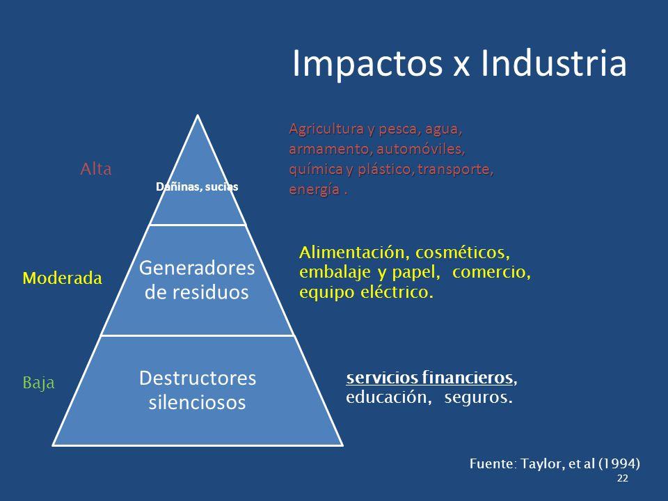 Dañinas, sucias Generadores de residuos Destructores silenciosos 22 Impactos x Industria Alta Moderada Baja Agricultura y pesca, agua, armamento, automóviles, química y plástico, transporte, energía.