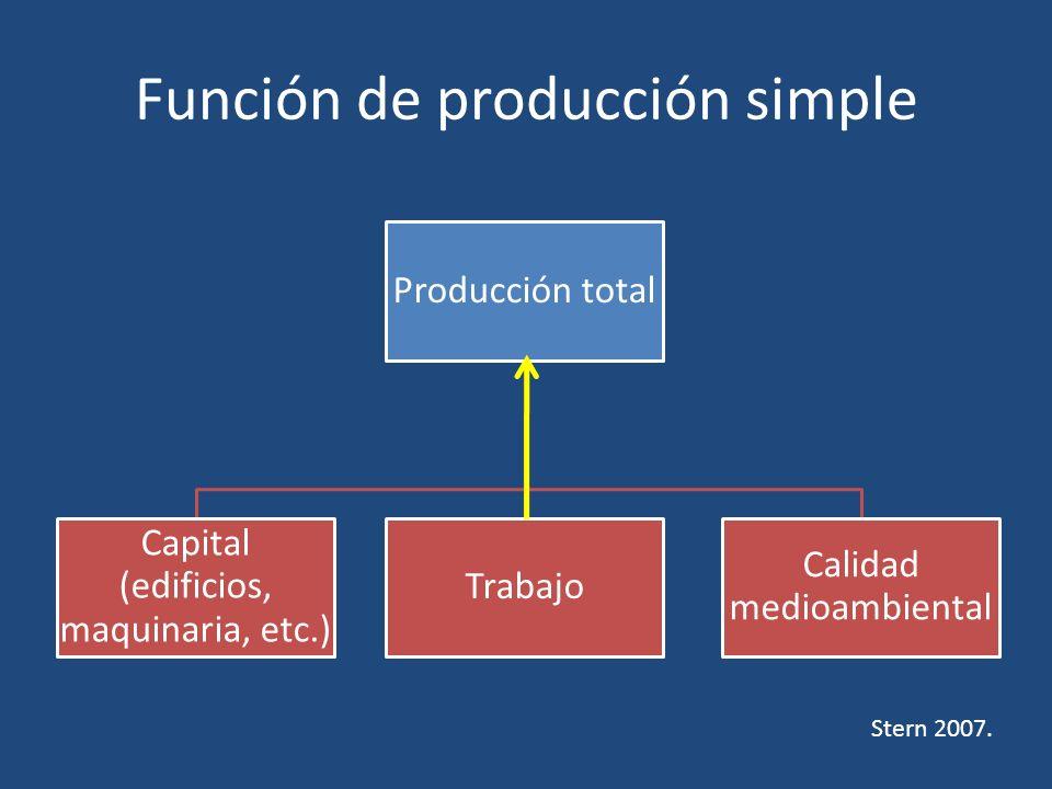 Función de producción simple Producción total Capital (edificios, maquinaria, etc.) Trabajo Calidad medioambiental Stern 2007.