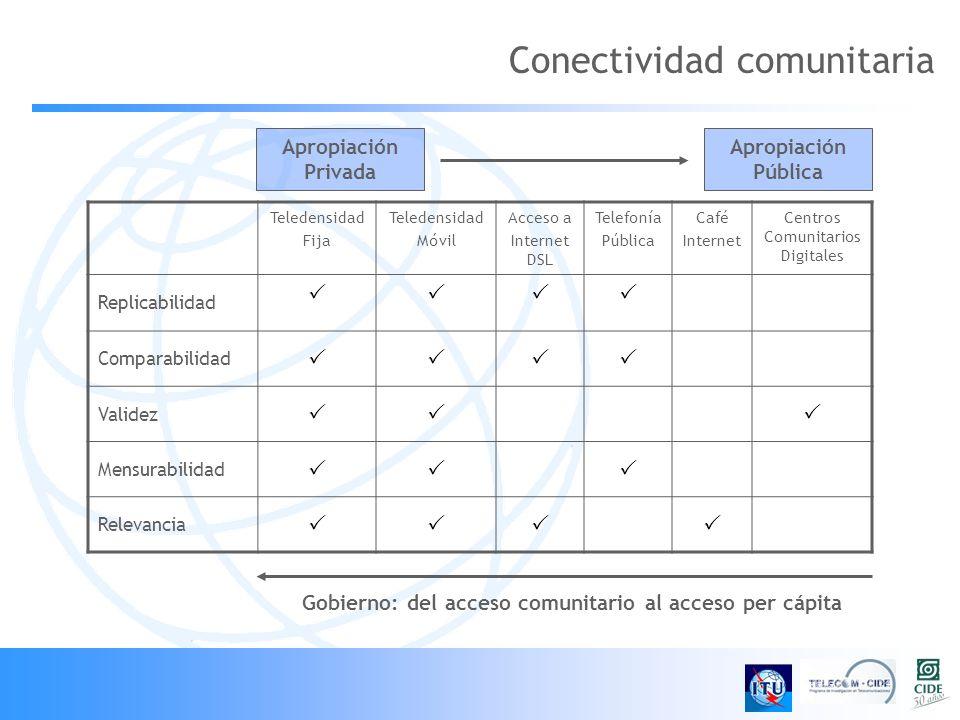 Conectividad comunitaria Teledensidad Fija Teledensidad Móvil Acceso a Internet DSL Telefonía Pública Café Internet Centros Comunitarios Digitales Rep