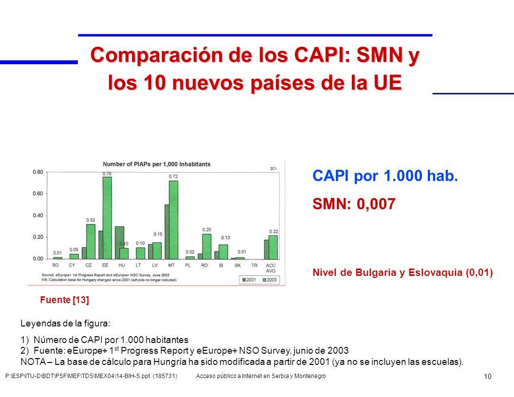 Acceso público a Internet en Serbia y Montenegro 10 P:\ESP\ITU-D\BDT\PSF\MEF\TDS\MEX04\14-BIH-S.ppt (185731) Comparación de los CAPI: SMN y los 10 nue