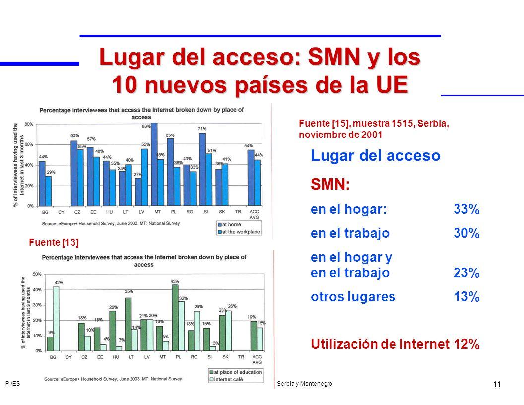 Acceso público a Internet en Serbia y Montenegro 11 P:\ESP\ITU-D\BDT\PSF\MEF\TDS\MEX04\14-BIH-S.ppt (185731) Lugar del acceso: SMN y los 10 nuevos paí