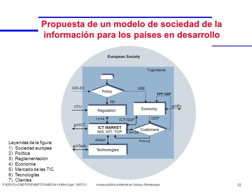 Acceso público a Internet en Serbia y Montenegro 12 P:\ESP\ITU-D\BDT\PSF\MEF\TDS\MEX04\14-BIH-S.ppt (185731) Propuesta de un modelo de sociedad de la