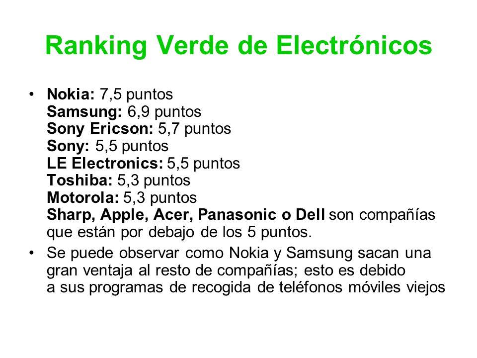 Ranking Verde de Electrónicos Nokia: 7,5 puntos Samsung: 6,9 puntos Sony Ericson: 5,7 puntos Sony: 5,5 puntos LE Electronics: 5,5 puntos Toshiba: 5,3 puntos Motorola: 5,3 puntos Sharp, Apple, Acer, Panasonic o Dell son compañías que están por debajo de los 5 puntos.