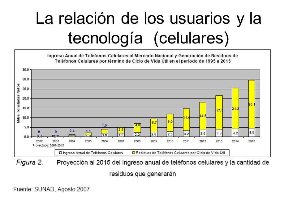 La relación de los usuarios y la tecnología (celulares)
