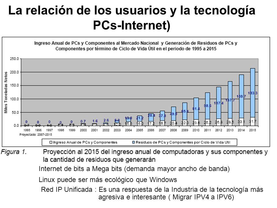 La relación de los usuarios y la tecnología PCs-Internet) Internet de bits a Mega bits (demanda mayor ancho de banda) Red IP Unificada : Es una respuesta de la Industria de la tecnología más agresiva e interesante ( Migrar IPV4 a IPV6) Linux puede ser más ecológico que Windows
