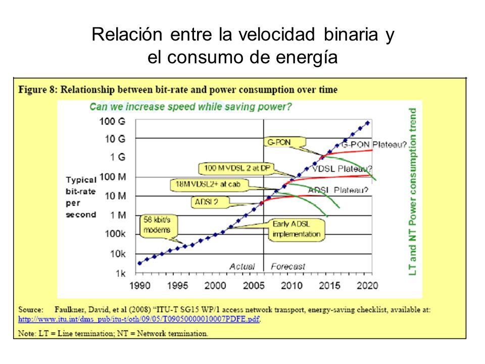 Relación entre la velocidad binaria y el consumo de energía